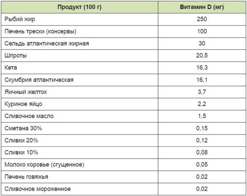 витамин д в каких продуктах содержится таблица