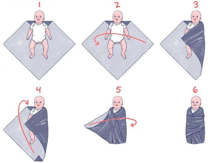 пеленание новорожденного алгоритм