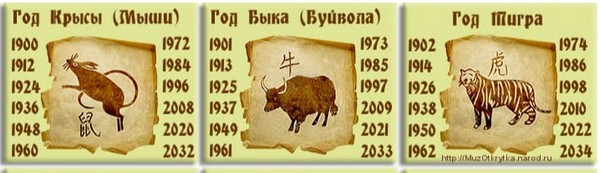 Гороскоп 2019 по году рождения крыса, бык, тигр