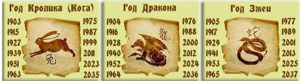 Гороскоп 2019 по году рождения кролик, дракон, змея