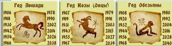 Гороскоп 2019 по году рождения лошадь, коза, обезьяна