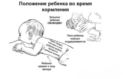 расположение ребенка при кормлении