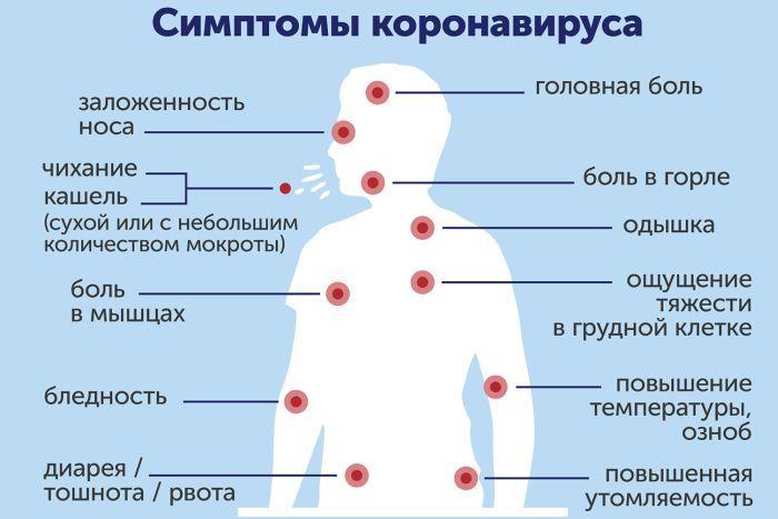 симптомы коронавируса у заболевших