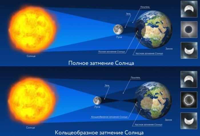 фазы затмений солнца