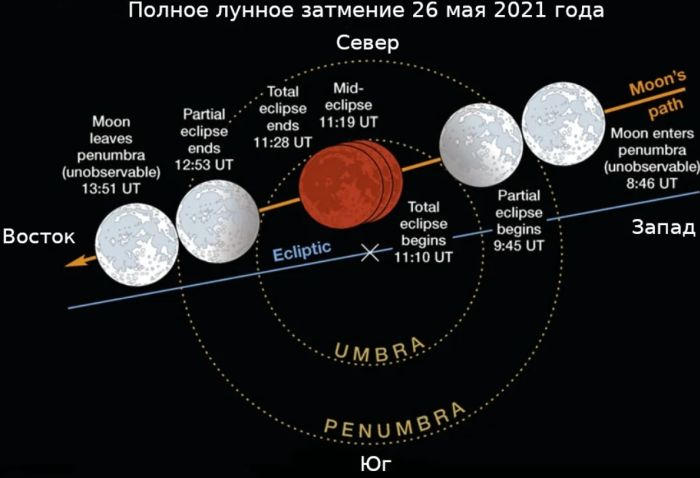 затмение солнца 2021 июль