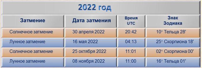 календарь затмений луны и солнца на 2022 год